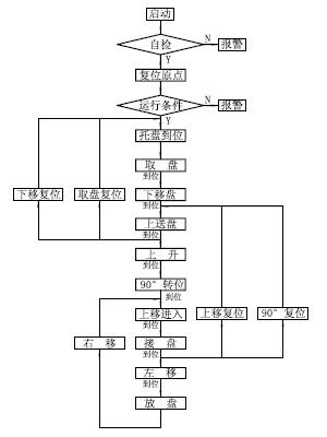 plc控制流程