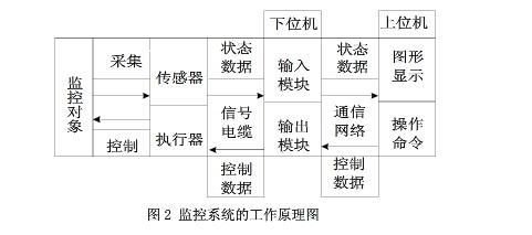 链板输送机制监控系统组成结构